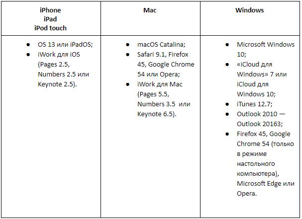 Минимальные требования для устройства